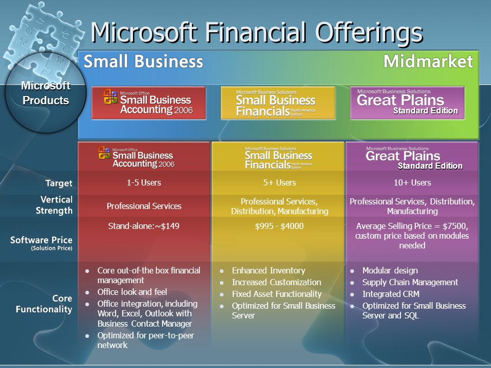 Microsoft Financial Offerings MicrosoftProducts Standard Edition 1-5 Users5+ Users10+ Users Professional Services Professional Services, Distribution, Manufacturing Stand-alone:~$149$995 - $4000Average Selling Price = $7500, custom price based on modules needed Core out-of-the box financial management Office look and feel Office integration, including Word, Excel, Outlook with Business Contact Manager Optimized for peer-to-peer network Enhanced Inventory Increased Customization Fixed Asset Functionality Optimized for Small Business Server Modular design Supply Chain Management Integrated CRM Optimized for Small Business Server and SQL Standard Edition
