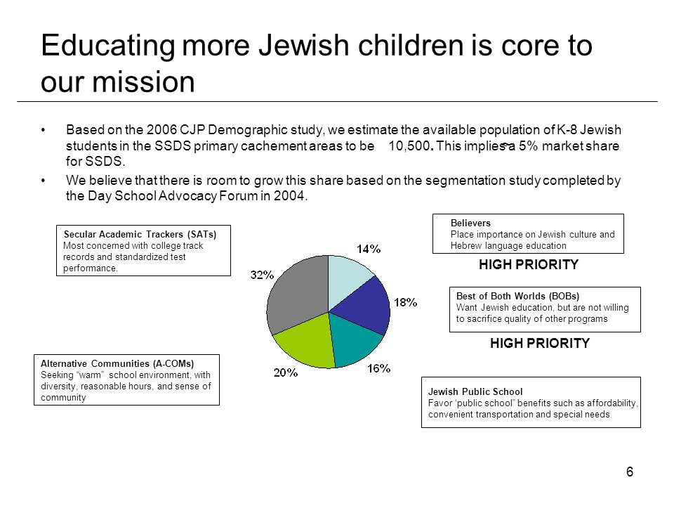 6 Educating more Jewish children is core to our mission Based on the 2006 CJP Demographic study, we estimate the available population of K-8 Jewish students in the SSDS primary cachement areas to be 10,500.