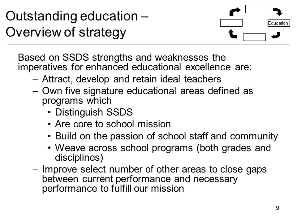 9 Outstanding education – Overview of strategy Based on SSDS strengths and weaknesses the imperatives for enhanced educational excellence are: –Attract, develop and retain ideal teachers –Own five signature educational areas defined as programs which Distinguish SSDS Are core to school mission Build on the passion of school staff and community Weave across school programs (both grades and disciplines) –Improve select number of other areas to close gaps between current performance and necessary performance to fulfill our mission Education