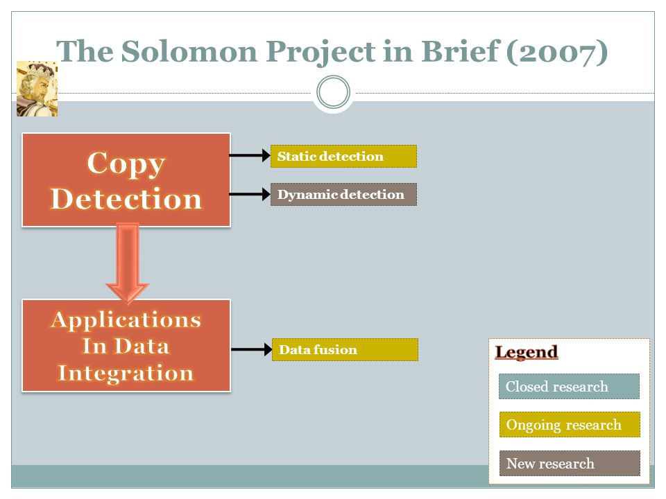 The Solomon Project in Brief (2007) Static detection Ongoing research New research Closed research Data fusion Dynamic detection