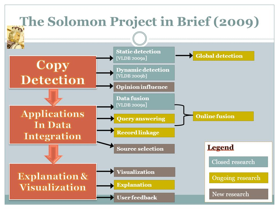 The Solomon Project in Brief (2009) Static detection [VLDB 2009a ] Dynamic detection [VLDB 2009b] Record linkage Query answering Source selection Ongoing research New research Closed research Data fusion [VLDB 2009a ] Global detection Online fusion User feedback Explanation Visualization Opinion influence