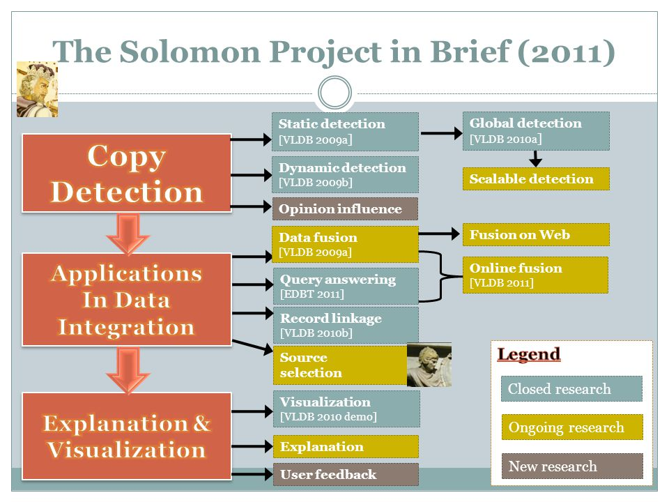 The Solomon Project in Brief (2011) Static detection [VLDB 2009a ] Dynamic detection [VLDB 2009b] Record linkage [VLDB 2010b] Query answering [EDBT 2011] Source selection Ongoing research New research Closed research Data fusion [VLDB 2009a] Global detection [VLDB 2010a ] Online fusion [VLDB 2011] Fusion on Web User feedback Explanation Visualization [VLDB 2010 demo] Opinion influence Scalable detection