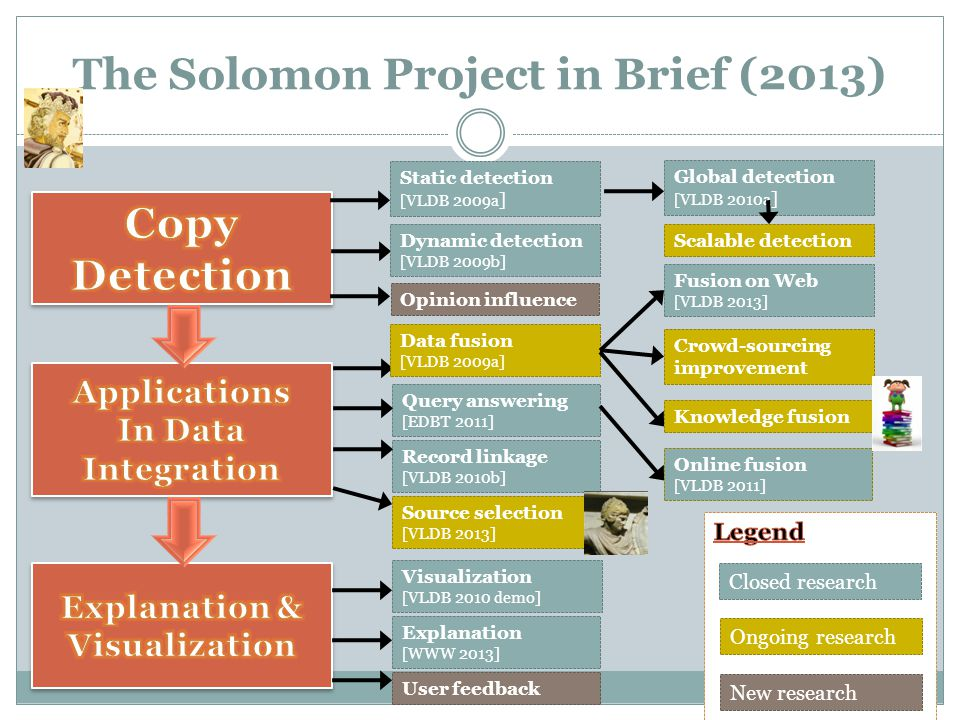 The Solomon Project in Brief (2013) Static detection [VLDB 2009a ] Dynamic detection [VLDB 2009b] Record linkage [VLDB 2010b] Query answering [EDBT 2011] Source selection [VLDB 2013] Ongoing research New research Closed research Data fusion [VLDB 2009a] Global detection [VLDB 2010a ] Online fusion [VLDB 2011] Fusion on Web [VLDB 2013] User feedback Explanation [WWW 2013] Visualization [VLDB 2010 demo] Opinion influence Scalable detection Crowd-sourcing improvement Knowledge fusion