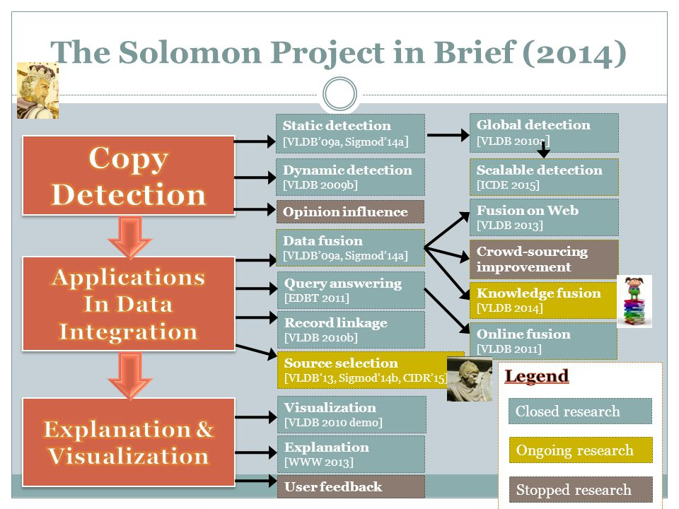 The Solomon Project in Brief (2014) Static detection [VLDB'09a, Sigmod'14a ] Dynamic detection [VLDB 2009b] Record linkage [VLDB 2010b] Query answering [EDBT 2011] Source selection [VLDB'13, Sigmod'14b, CIDR'15] Ongoing research Stopped research Closed research Data fusion [VLDB'09a, Sigmod'14a] Global detection [VLDB 2010a ] Online fusion [VLDB 2011] User feedback Explanation [WWW 2013] Visualization [VLDB 2010 demo] Opinion influence Scalable detection [ICDE 2015] Crowd-sourcing improvement Fusion on Web [VLDB 2013] Knowledge fusion [VLDB 2014]