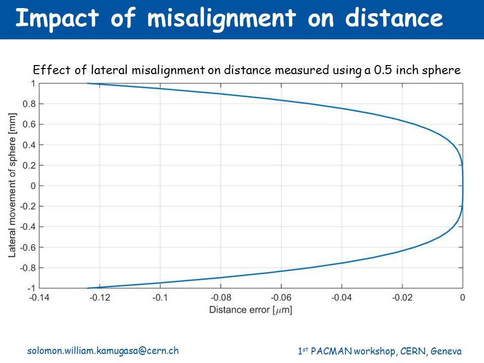 1 st PACMAN workshop, CERN, Geneva solomon.william.kamugasa@cern.ch Impact of misalignment on distance Effect of lateral misalignment on distance meas