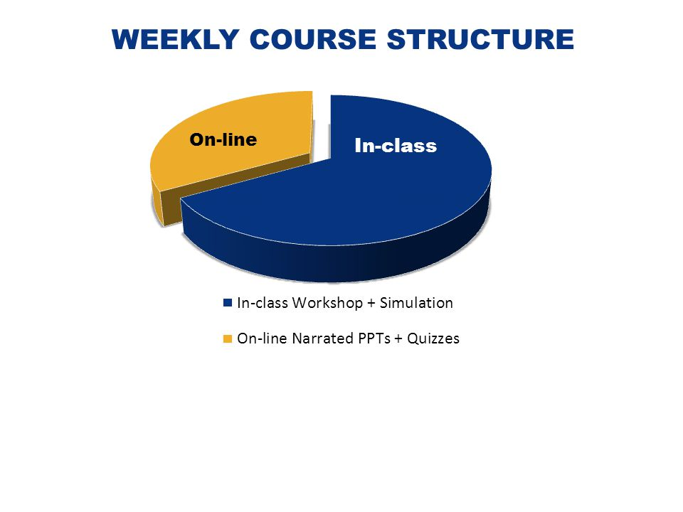 WEEKLY COURSE STRUCTURE