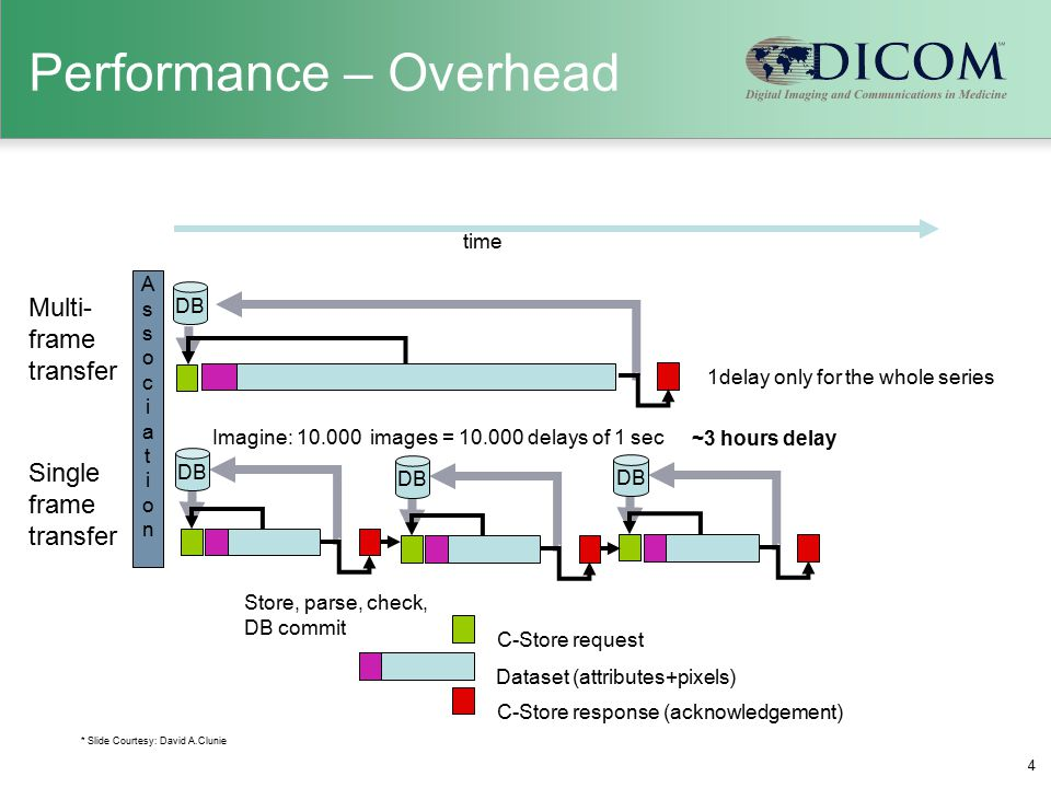 Performance – Overhead 4 Dataset (attributes+pixels) C-Store response (acknowledgement) C-Store request AssociationAssociation Store, parse, check, DB commit DB 1delay only for the whole series Imagine: 10.000 images = 10.000 delays of 1 sec ~3 hours delay time * Slide Courtesy: David A.Clunie DB Single frame transfer Multi- frame transfer