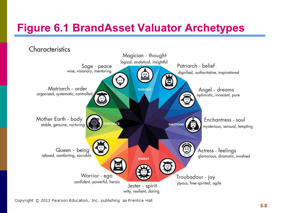 6-8 Copyright © 2013 Pearson Education, Inc. publishing as Prentice Hall Figure 6.1 BrandAsset Valuator Archetypes