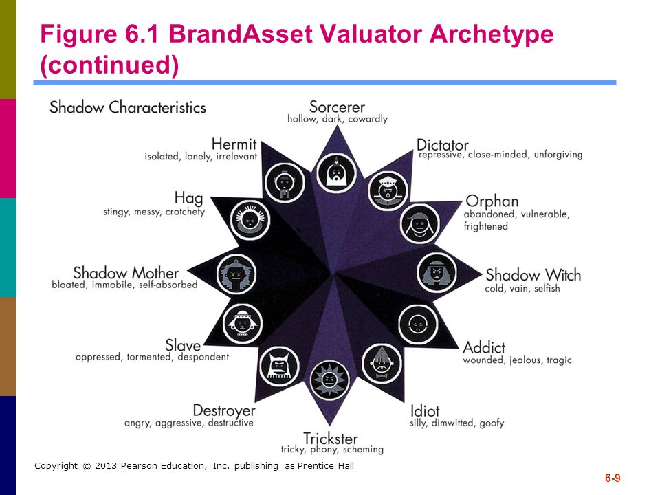 6-9 Copyright © 2013 Pearson Education, Inc. publishing as Prentice Hall Figure 6.1 BrandAsset Valuator Archetype (continued)