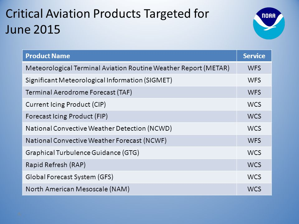 Critical Aviation Products Targeted for June 2015 8 Product NameService Meteorological Terminal Aviation Routine Weather Report (METAR)WFS Significant Meteorological Information (SIGMET)WFS Terminal Aerodrome Forecast (TAF)WFS Current Icing Product (CIP)WCS Forecast Icing Product (FIP)WCS National Convective Weather Detection (NCWD)WCS National Convective Weather Forecast (NCWF)WFS Graphical Turbulence Guidance (GTG)WCS Rapid Refresh (RAP)WCS Global Forecast System (GFS)WCS North American Mesoscale (NAM)WCS
