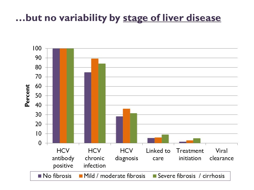 …but no variability by stage of liver disease
