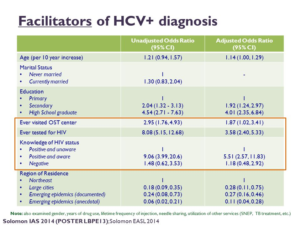Facilitators of HCV+ diagnosis Unadjusted Odds Ratio (95% CI) Adjusted Odds Ratio (95% CI) Age (per 10 year increase)1.21 (0.94, 1.57)1.14 (1.00, 1.29) Marital Status Never married Currently married 1 1.30 (0.83, 2.04) - Education Primary Secondary High School graduate 1 2.04 (1.32 - 3.13) 4.54 (2.71 - 7.63) 1 1.92 (1.24, 2.97) 4.01 (2.35, 6.84) Ever visited OST center2.95 (1.76, 4.93)1.87 (1.02, 3.41) Ever tested for HIV8.08 (5.15, 12.68)3.58 (2.40, 5.33) Knowledge of HIV status Positive and unaware Positive and aware Negative 1 9.06 (3.99, 20.6) 1.48 (0.62, 3.53) 1 5.51 (2.57, 11.83) 1.18 (0.48, 2.92) Region of Residence Northeast Large cities Emerging epidemics (documented) Emerging epidemics (anecdotal) 1 0.18 (0.09, 0.35) 0.24 (0.08, 0.73) 0.06 (0.02, 0.21) 1 0.28 (0.11, 0.75) 0.27 (0.16, 0.46) 0.11 (0.04, 0.28) Note: also examined gender, years of drug use, lifetime frequency of injection, needle sharing, utilization of other services (SNEP, TB treatment, etc.) Solomon IAS 2014 (POSTER LBPE13); Solomon EASL 2014
