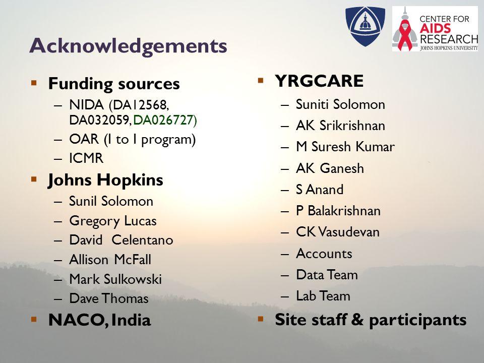 Acknowledgements  Funding sources – NIDA (DA12568, DA032059, DA026727) – OAR (I to I program) – ICMR  Johns Hopkins – Sunil Solomon – Gregory Lucas – David Celentano – Allison McFall – Mark Sulkowski – Dave Thomas  NACO, India  YRGCARE – Suniti Solomon – AK Srikrishnan – M Suresh Kumar – AK Ganesh – S Anand – P Balakrishnan – CK Vasudevan – Accounts – Data Team – Lab Team  Site staff & participants