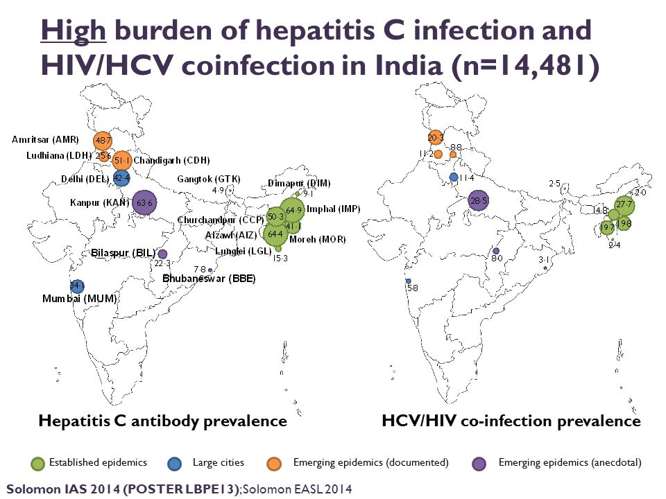 Established epidemics Large cities Emerging epidemics (documented) Emerging epidemics (anecdotal) High burden of hepatitis C infection and HIV/HCV coinfection in India (n=14,481) Hepatitis C antibody prevalence HCV/HIV co-infection prevalence Solomon IAS 2014 (POSTER LBPE13); Solomon EASL 2014