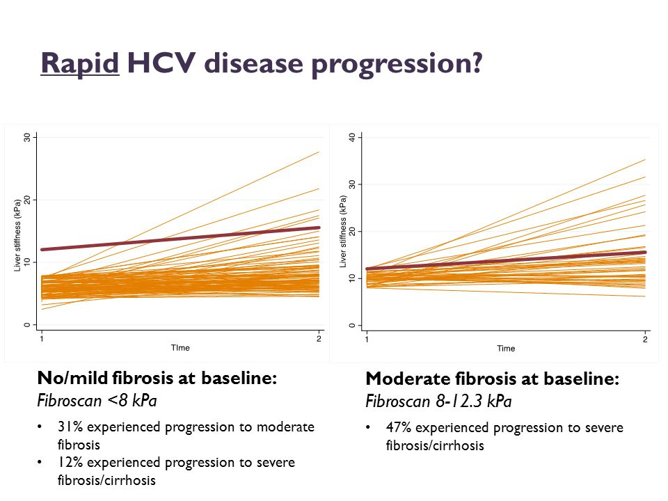 The hepatitis C care continuum (aka CLIFF) n=5,777 Minimum Maximum Solomon IAS 2014 (POSTER LBPE13); Solomon EASL 2014
