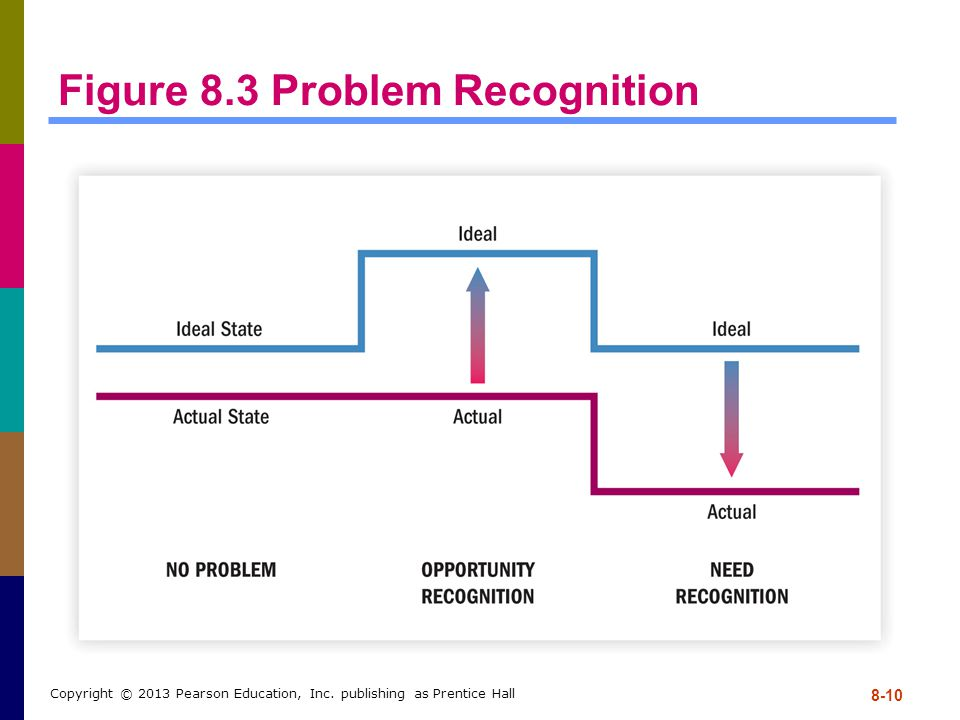 8-10 Copyright © 2013 Pearson Education, Inc. publishing as Prentice Hall Figure 8.3 Problem Recognition
