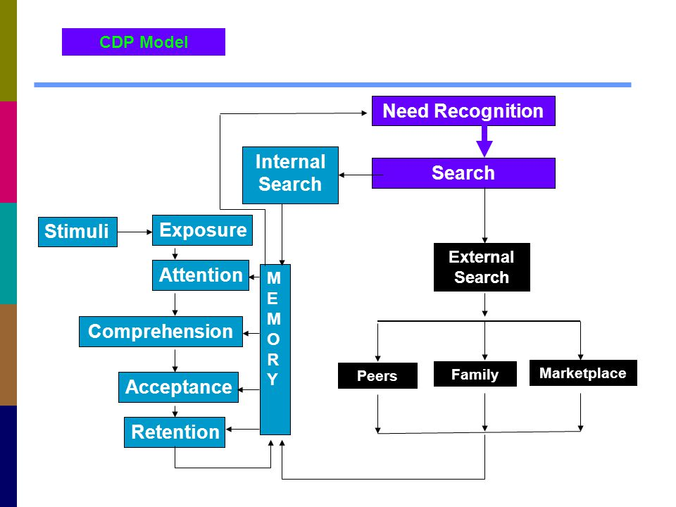 Search Internal Search MEMORYMEMORY Need Recognition Attention Comprehension Acceptance Retention Exposure CDP Model External Search Stimuli Peers Fam