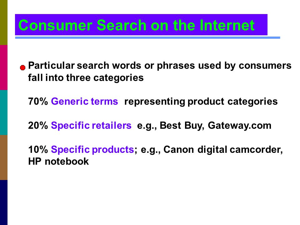 Consumer Search on the Internet Particular search words or phrases used by consumers fall into three categories 70% Generic terms; representing produc