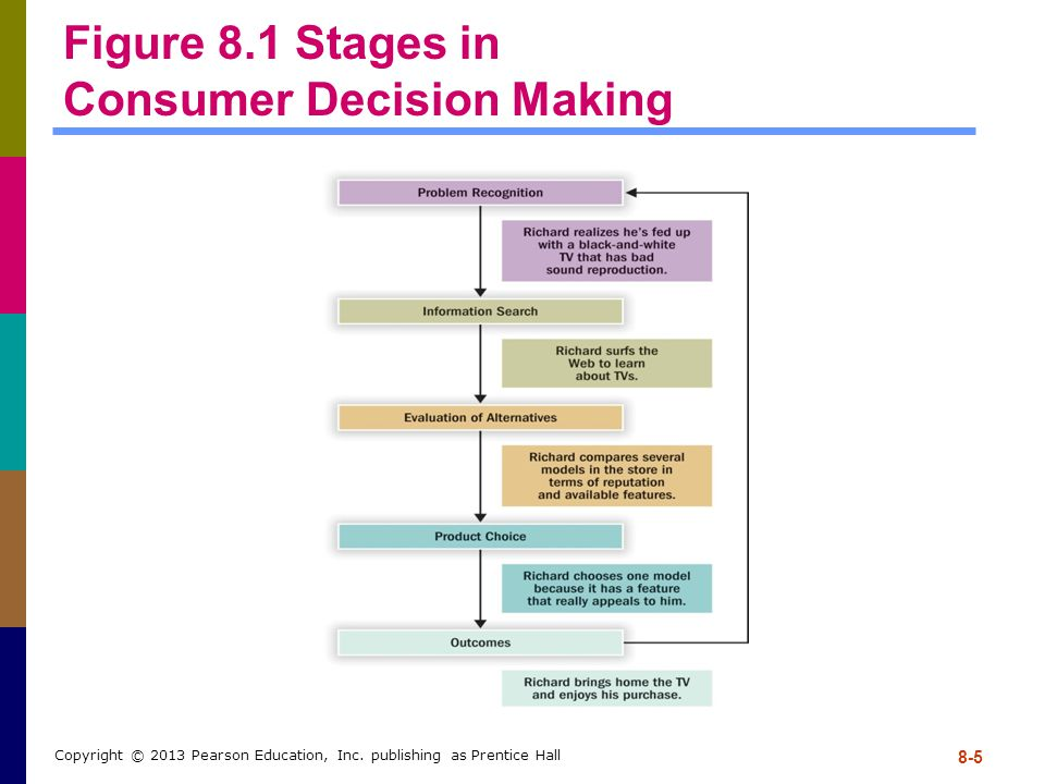 8-5 Copyright © 2013 Pearson Education, Inc. publishing as Prentice Hall Figure 8.1 Stages in Consumer Decision Making