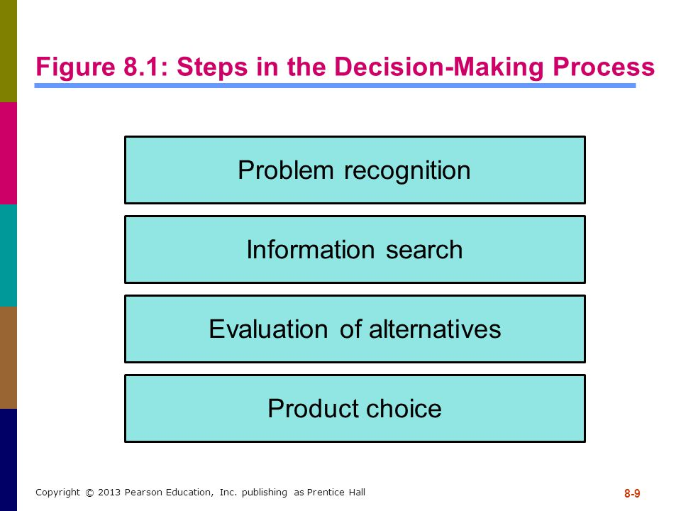 8-9 Copyright © 2013 Pearson Education, Inc. publishing as Prentice Hall Figure 8.1: Steps in the Decision-Making Process Problem recognition Informat