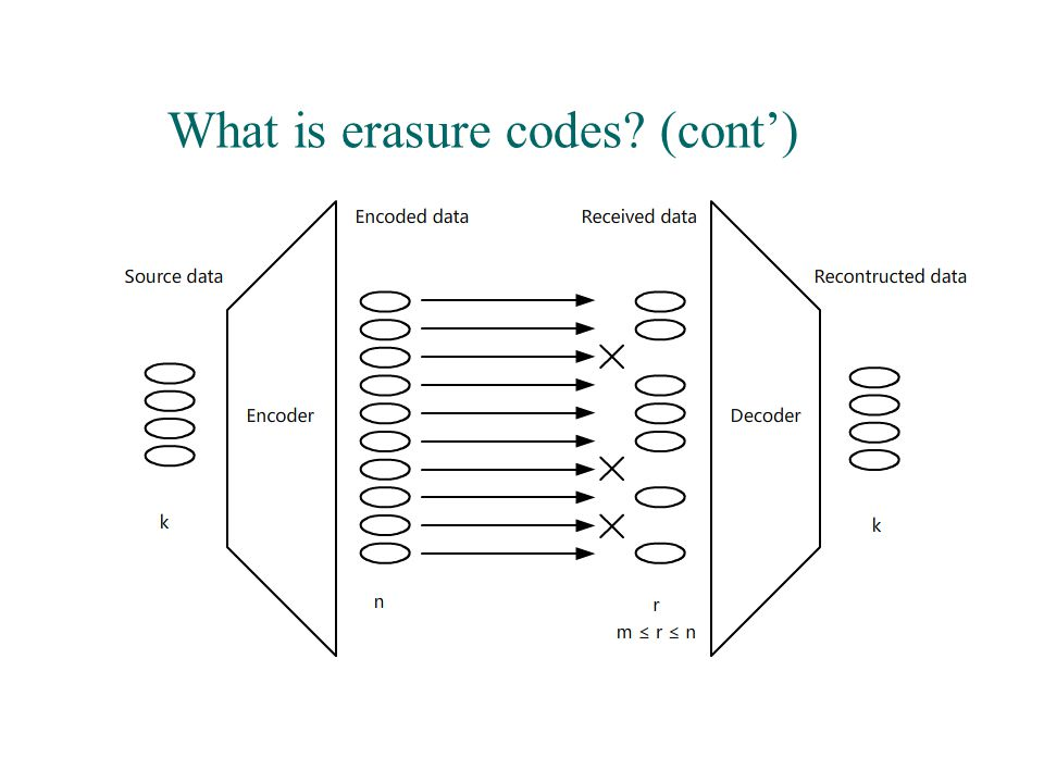 What is erasure codes? (cont')