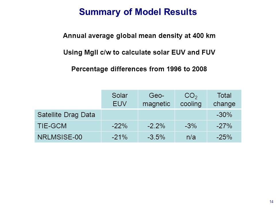Summary of Model Results 14 Solar EUV Geo- magnetic CO 2 cooling Total change Satellite Drag Data-30% TIE-GCM-22%-2.2%-3%-27% NRLMSISE-00-21%-3.5%n/a-