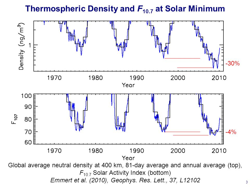 Thermospheric Density and F 10.7 at Solar Minimum 3 Global average neutral density at 400 km, 81-day average and annual average (top), F 10.7 Solar Activity Index (bottom) Emmert et al.