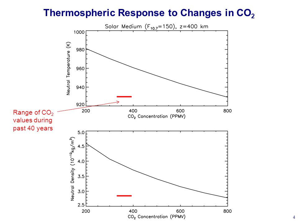 Thermospheric Response to Changes in CO 2 4 Range of CO 2 values during past 40 years