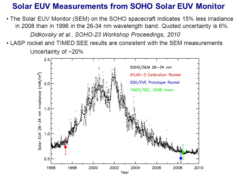 Solar EUV Measurements from SOHO Solar EUV Monitor The Solar EUV Monitor (SEM) on the SOHO spacecraft indicates 15% less irradiance in 2008 than in 1996 in the 26-34 nm wavelength band.