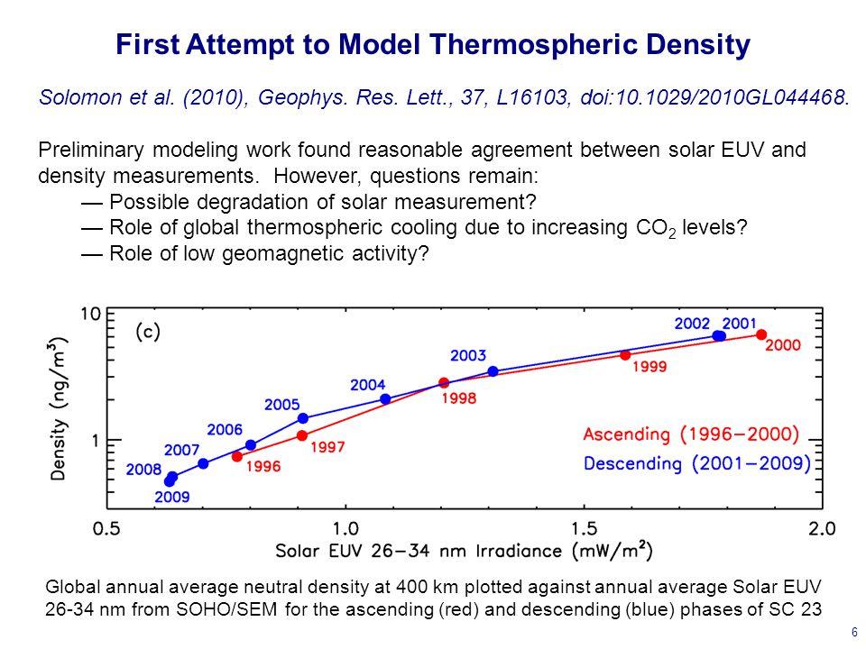 Do Ionospheric Observations Find This Modeled Decrease.