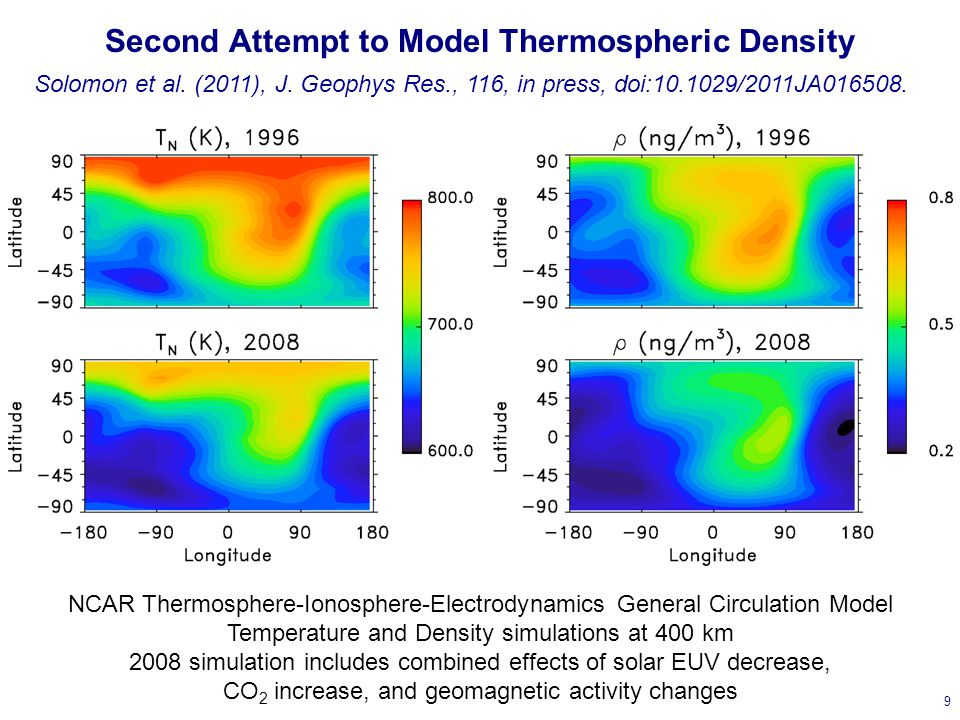 Second Attempt to Model Thermospheric Density 9 NCAR Thermosphere-Ionosphere-Electrodynamics General Circulation Model Temperature and Density simulations at 400 km 2008 simulation includes combined effects of solar EUV decrease, CO 2 increase, and geomagnetic activity changes Solomon et al.