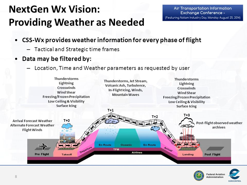 Contact Information Alfred Moosakhanian, FAA Program Manager FAA Common Support Services-Weather (CSS-Wx) alfred.moosakhanian@faa.gov Ryan Solomon, NOAA Project Manager NOAA NextGen IT Web Services (NGITWS) ryan.solomon@noaa.gov 19