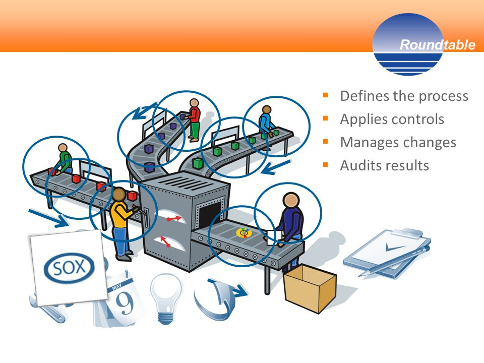 Defines the process  Applies controls  Manages changes  Audits results