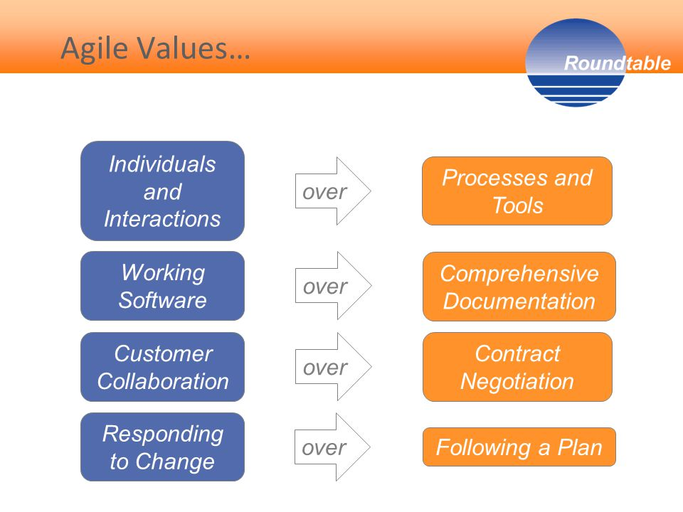  Waterfall (traditional software project management) Planning for whole project precedes any work All work must conform to the plan Activities organized as linear phases Attempts to minimize variance  Agile (Scrum) Work only planned for each sprint (generally 2-4 weeks) Work accomplished determines releases Sprints involve the entire team Adaptability that increases customer value is encouraged Differences from Waterfall