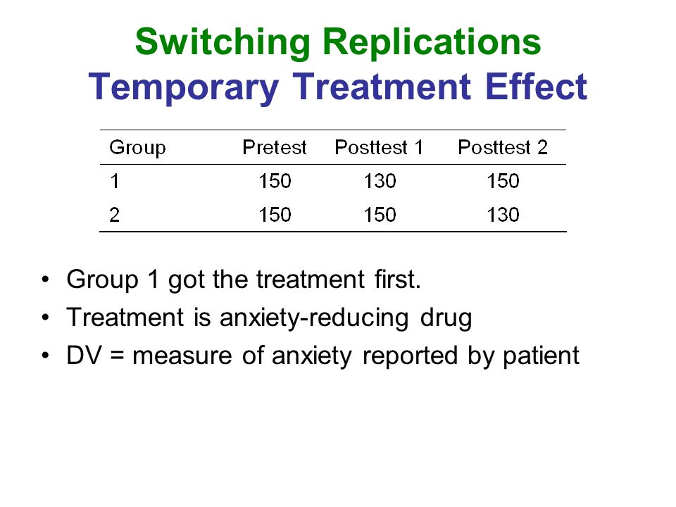 Switching Replications Temporary Treatment Effect Group 1 got the treatment first. Treatment is anxiety-reducing drug DV = measure of anxiety reported