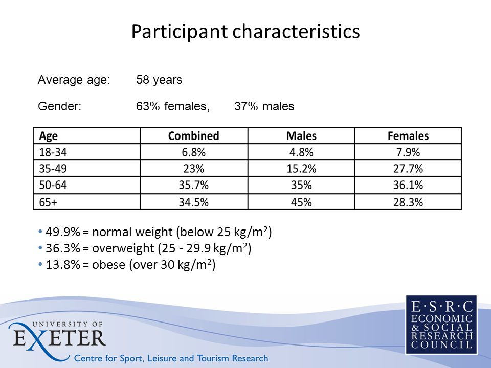 Participant characteristics 49.9% = normal weight (below 25 kg/m 2 ) 36.3% = overweight (25 - 29.9 kg/m 2 ) 13.8% = obese (over 30 kg/m 2 ) Average ag