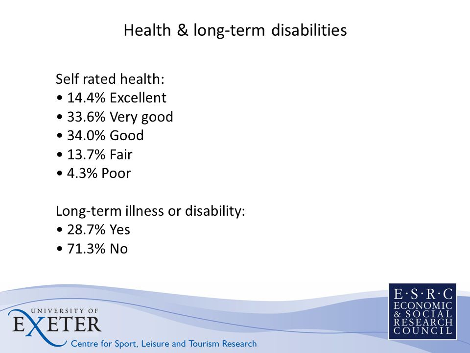 Health & long-term disabilities Self rated health: 14.4% Excellent 33.6% Very good 34.0% Good 13.7% Fair 4.3% Poor Long-term illness or disability: 28.7% Yes 71.3% No