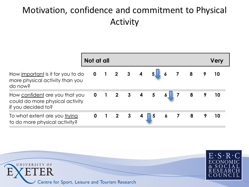Motivation, confidence and commitment to Physical Activity
