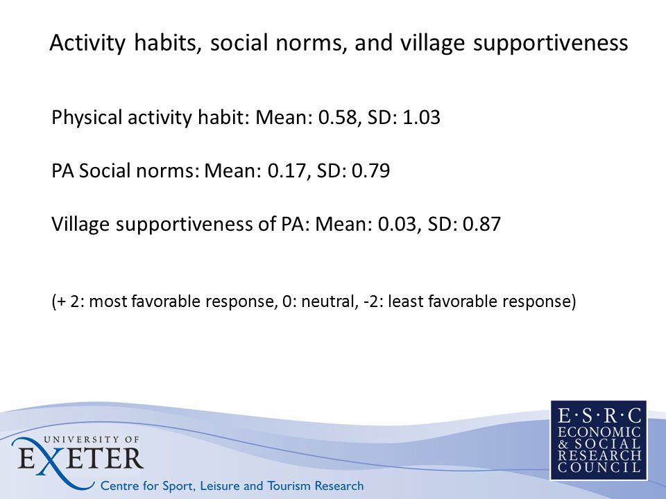 Activity habits, social norms, and village supportiveness Physical activity habit: Mean: 0.58, SD: 1.03 PA Social norms: Mean: 0.17, SD: 0.79 Village supportiveness of PA: Mean: 0.03, SD: 0.87 (+ 2: most favorable response, 0: neutral, -2: least favorable response)