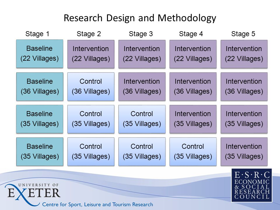 Research Design and Methodology Baseline (22 Villages) Intervention (22 Villages) Intervention (22 Villages) Intervention (22 Villages) Intervention (