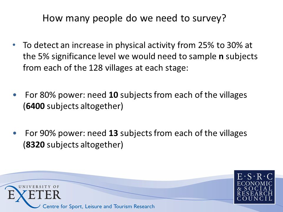 Campaign awareness 1 in 5 people had heard of a local physical activity campaign 6.7% of people reported participating in events as part of any campaign 0.3% named Devon Active Villages (8 participants) unprompted 5% of participants had heard of the Devon Active Villages programme when asked 6.7% of these individuals reported participating in events as part of Devon Active Villages Some people (2%) confused Devon Active Villages with a different theatre campaign