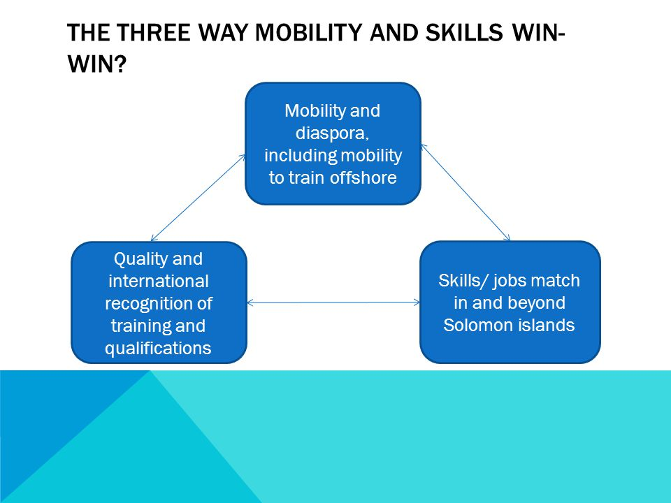 THE THREE WAY MOBILITY AND SKILLS WIN- WIN.