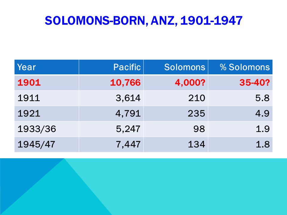 SOLOMONS-BORN, ANZ, 1901-1947 YearPacificSolomons% Solomons 190110,7664,000 35-40.