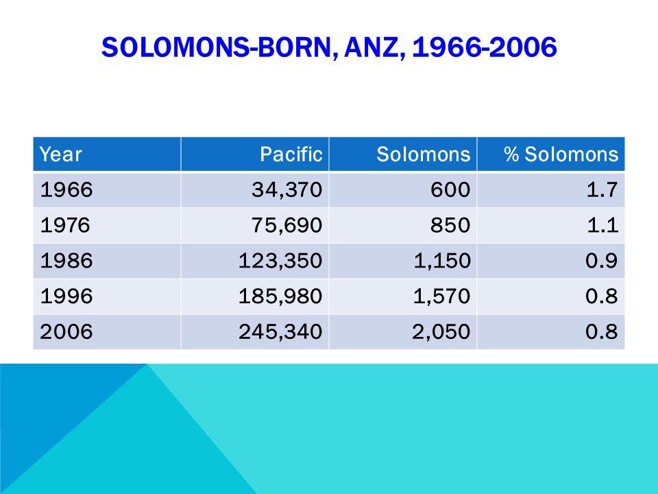 SOLOMONS-BORN, ANZ, 1966-2006 YearPacificSolomons% Solomons 196634,3706001.7 197675,6908501.1 1986123,3501,1500.9 1996185,9801,5700.8 2006245,3402,0500.8