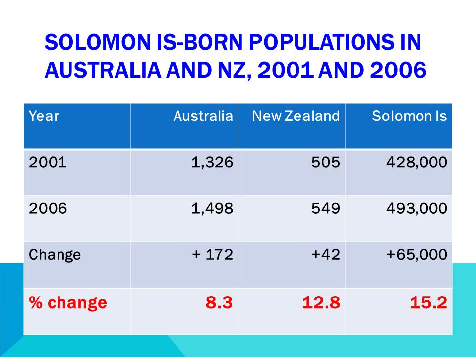 SOLOMON IS-BORN POPULATIONS IN AUSTRALIA AND NZ, 2001 AND 2006 YearAustraliaNew ZealandSolomon Is 20011,326505428,000 20061,498549493,000 Change+ 172+42+65,000 % change8.312.815.2