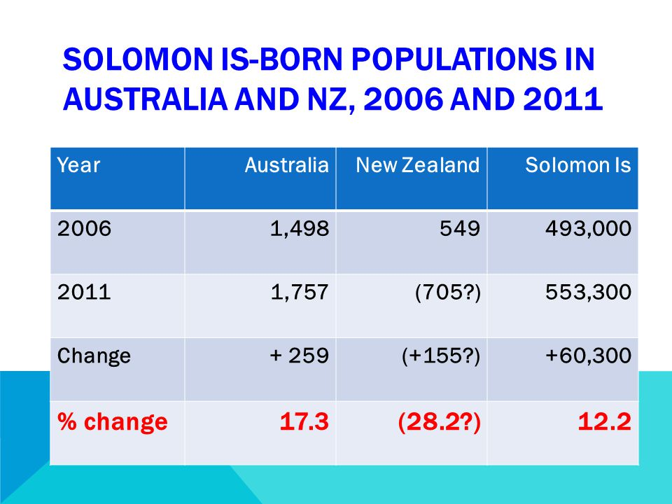 SOLOMON IS-BORN POPULATIONS IN AUSTRALIA AND NZ, 2006 AND 2011 YearAustraliaNew ZealandSolomon Is 20061,498549493,000 20111,757(705 )553,300 Change+ 259(+155 )+60,300 % change17.3(28.2 )12.2