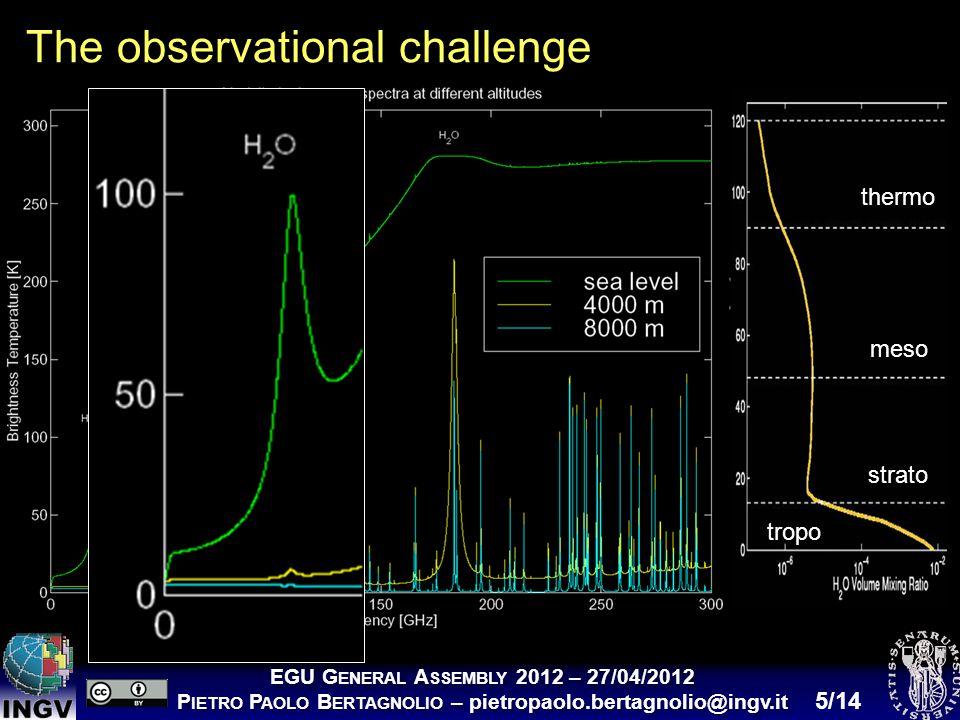EGU G ENERAL A SSEMBLY 2012 – 27/04/2012 P IETRO P AOLO B ERTAGNOLIO – pietropaolo.bertagnolio@ingv.it EGU G ENERAL A SSEMBLY 2012 – 27/04/2012 P IETRO P AOLO B ERTAGNOLIO – pietropaolo.bertagnolio@ingv.it 5/14 The observational challenge tropo strato meso thermo