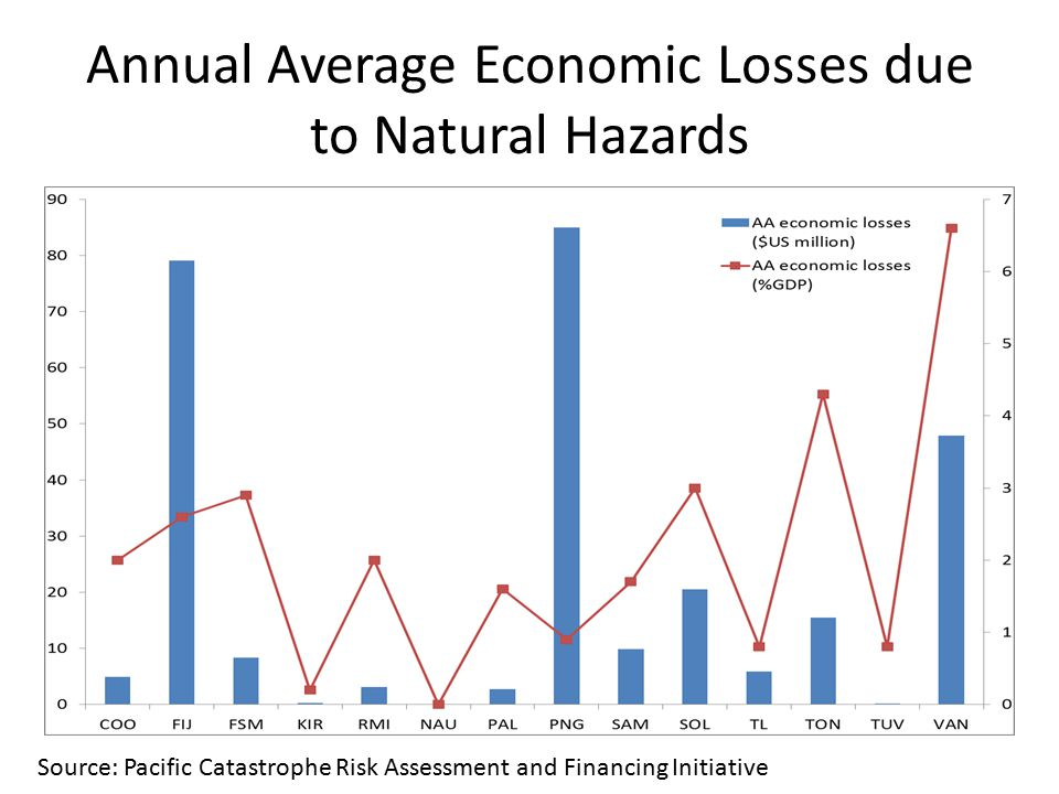 Annual Average Economic Losses due to Natural Hazards Source: Pacific Catastrophe Risk Assessment and Financing Initiative