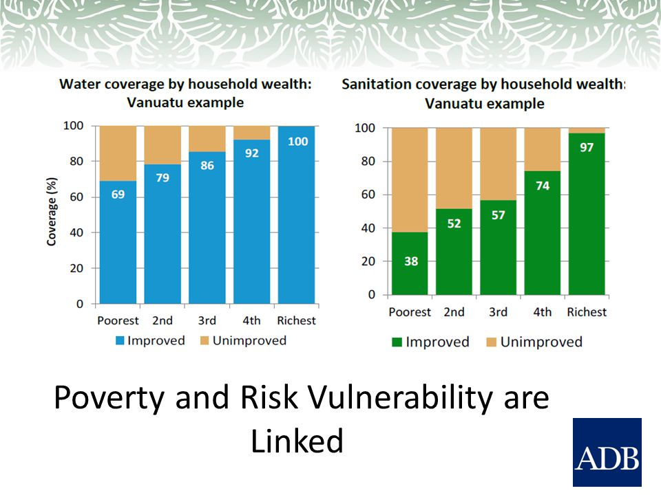 Poverty and Risk Vulnerability are Linked