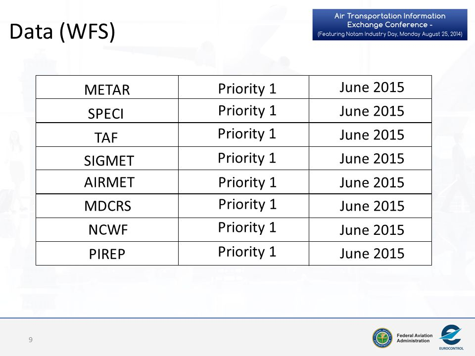 Data (WFS) 9 METAR Priority 1 SPECI TAF SIGMET Priority 1 AIRMET MDCRS NCWF PIREP Priority 1 June 2015